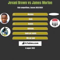 Jevani Brown vs James Morton h2h player stats