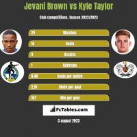 Jevani Brown vs Kyle Taylor h2h player stats
