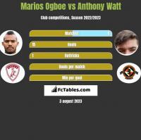 Marios Ogboe vs Anthony Watt h2h player stats