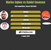 Marios Ogboe vs Daniel Swanson h2h player stats