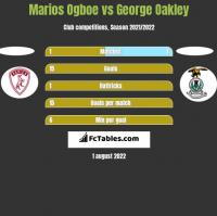 Marios Ogboe vs George Oakley h2h player stats