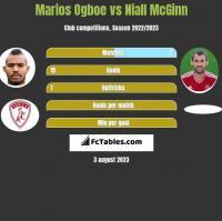 Marios Ogboe vs Niall McGinn h2h player stats