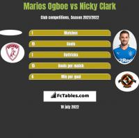 Marios Ogboe vs Nicky Clark h2h player stats