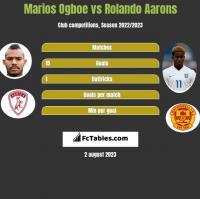 Marios Ogboe vs Rolando Aarons h2h player stats
