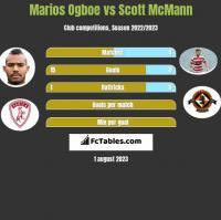 Marios Ogboe vs Scott McMann h2h player stats