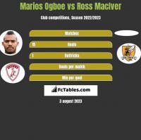 Marios Ogboe vs Ross MacIver h2h player stats