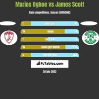 Marios Ogboe vs James Scott h2h player stats