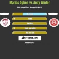 Marios Ogboe vs Andy Winter h2h player stats