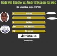 Godswill Ekpolo vs Amer Eriksson-Ibragic h2h player stats