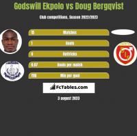 Godswill Ekpolo vs Doug Bergqvist h2h player stats