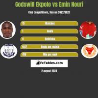 Godswill Ekpolo vs Emin Nouri h2h player stats