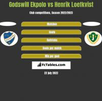 Godswill Ekpolo vs Henrik Loefkvist h2h player stats