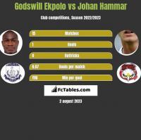 Godswill Ekpolo vs Johan Hammar h2h player stats
