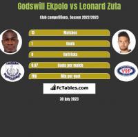 Godswill Ekpolo vs Leonard Zuta h2h player stats