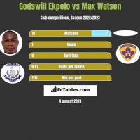 Godswill Ekpolo vs Max Watson h2h player stats