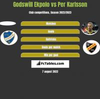 Godswill Ekpolo vs Per Karlsson h2h player stats