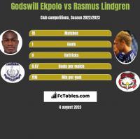 Godswill Ekpolo vs Rasmus Lindgren h2h player stats