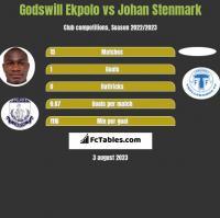 Godswill Ekpolo vs Johan Stenmark h2h player stats