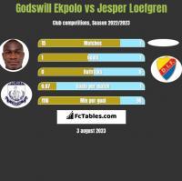 Godswill Ekpolo vs Jesper Loefgren h2h player stats