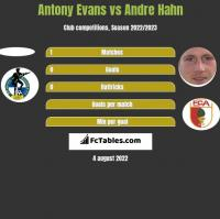 Antony Evans vs Andre Hahn h2h player stats