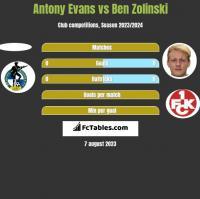 Antony Evans vs Ben Zolinski h2h player stats