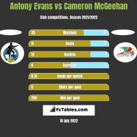 Antony Evans vs Cameron McGeehan h2h player stats