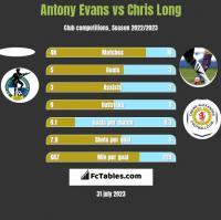 Antony Evans vs Chris Long h2h player stats