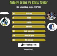 Antony Evans vs Chris Taylor h2h player stats