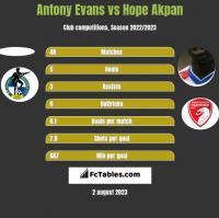 Antony Evans vs Hope Akpan h2h player stats