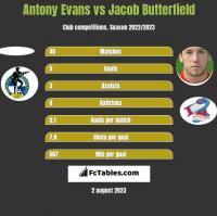 Antony Evans vs Jacob Butterfield h2h player stats