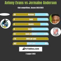 Antony Evans vs Jermaine Anderson h2h player stats