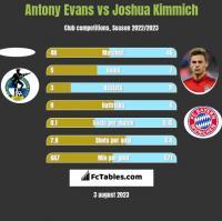 Antony Evans vs Joshua Kimmich h2h player stats