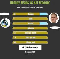 Antony Evans vs Kai Proeger h2h player stats