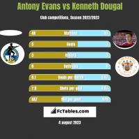 Antony Evans vs Kenneth Dougal h2h player stats