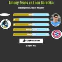 Antony Evans vs Leon Goretzka h2h player stats