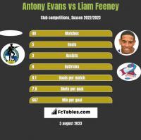 Antony Evans vs Liam Feeney h2h player stats