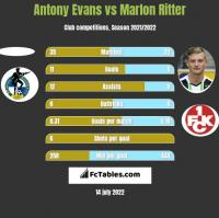 Antony Evans vs Marlon Ritter h2h player stats