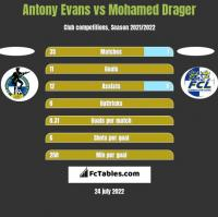 Antony Evans vs Mohamed Drager h2h player stats