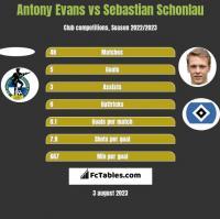 Antony Evans vs Sebastian Schonlau h2h player stats