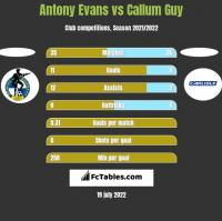 Antony Evans vs Callum Guy h2h player stats
