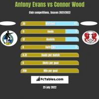 Antony Evans vs Connor Wood h2h player stats