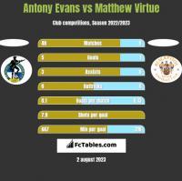 Antony Evans vs Matthew Virtue h2h player stats