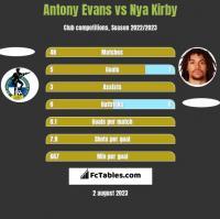 Antony Evans vs Nya Kirby h2h player stats