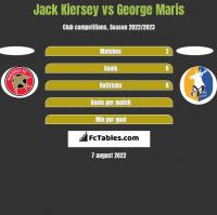 Jack Kiersey vs George Maris h2h player stats