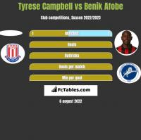 Tyrese Campbell vs Benik Afobe h2h player stats