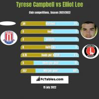 Tyrese Campbell vs Elliot Lee h2h player stats