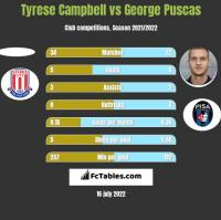 Tyrese Campbell vs George Puscas h2h player stats