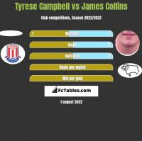 Tyrese Campbell vs James Collins h2h player stats