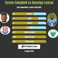 Tyrese Campbell vs Kazenga LuaLua h2h player stats