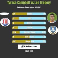 Tyrese Campbell vs Lee Gregory h2h player stats